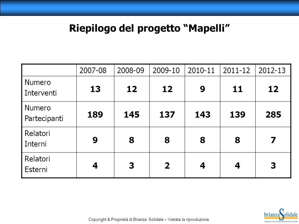 Riepilogo del progetto Mapelli