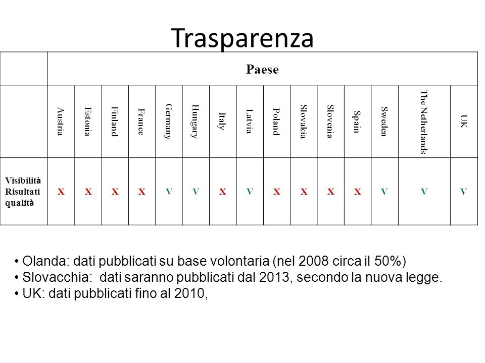 Trasparenza Paese. Austria. Estonia. Finland. France. Germany. Hungary. Italy. Latvia. Poland.