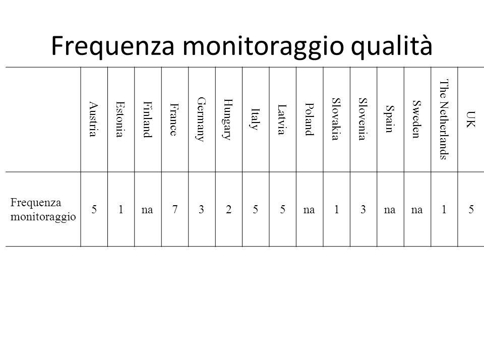 Frequenza monitoraggio qualità