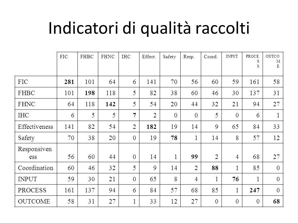 Indicatori di qualità raccolti