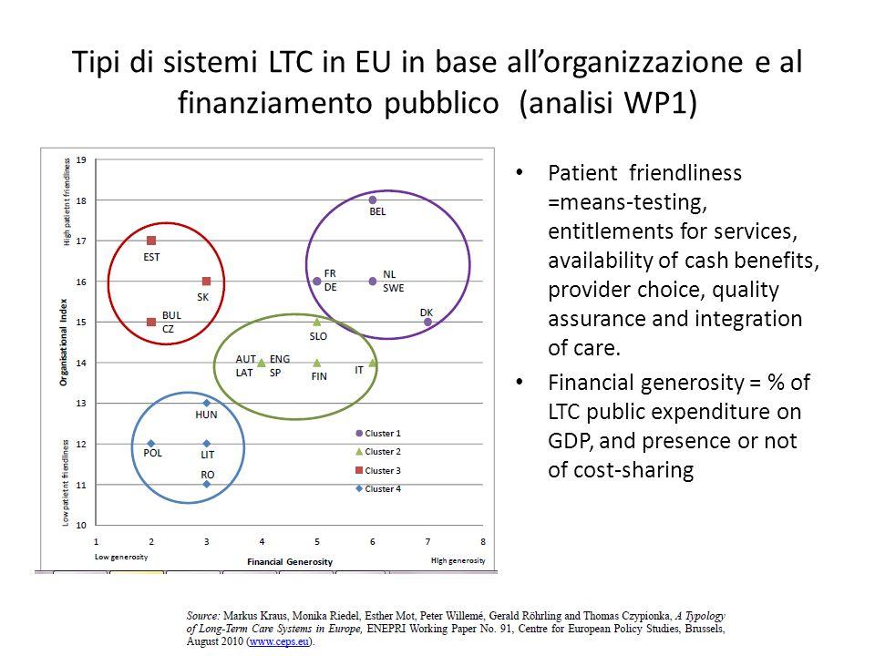 Tipi di sistemi LTC in EU in base all'organizzazione e al finanziamento pubblico (analisi WP1)