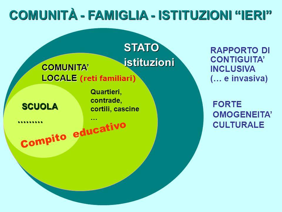 COMUNITÀ - FAMIGLIA - ISTITUZIONI IERI