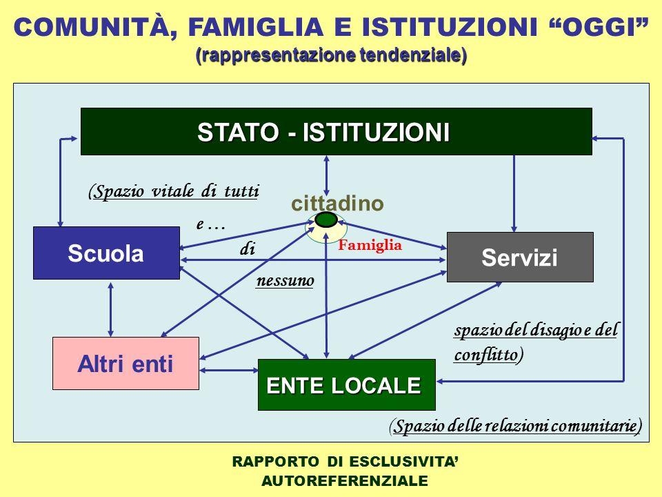 COMUNITÀ, FAMIGLIA E ISTITUZIONI OGGI (rappresentazione tendenziale)