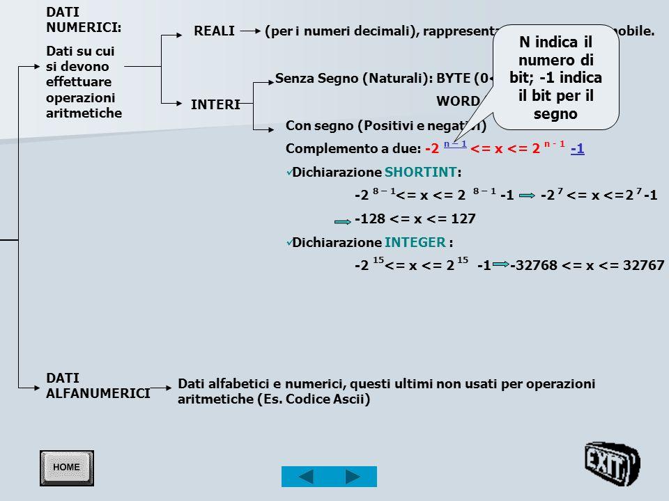 N indica il numero di bit; -1 indica il bit per il segno