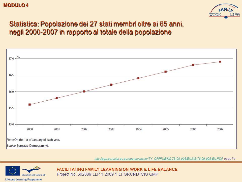 MODULO 4Statistica: Popolazione dei 27 stati membri oltre ai 65 anni, negli 2000-2007 in rapporto al totale della popolazione.