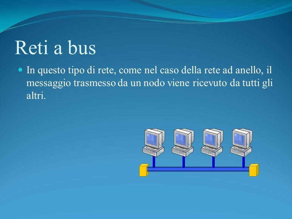 Reti a busIn questo tipo di rete, come nel caso della rete ad anello, il messaggio trasmesso da un nodo viene ricevuto da tutti gli altri.