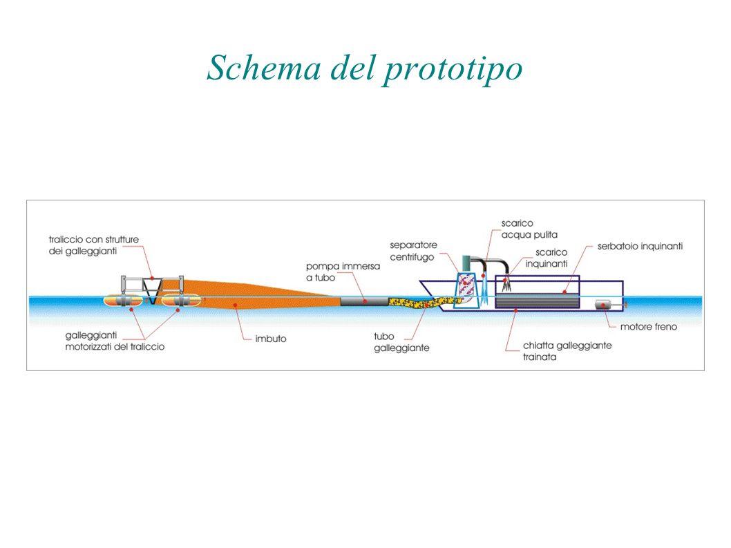 Schema del prototipo