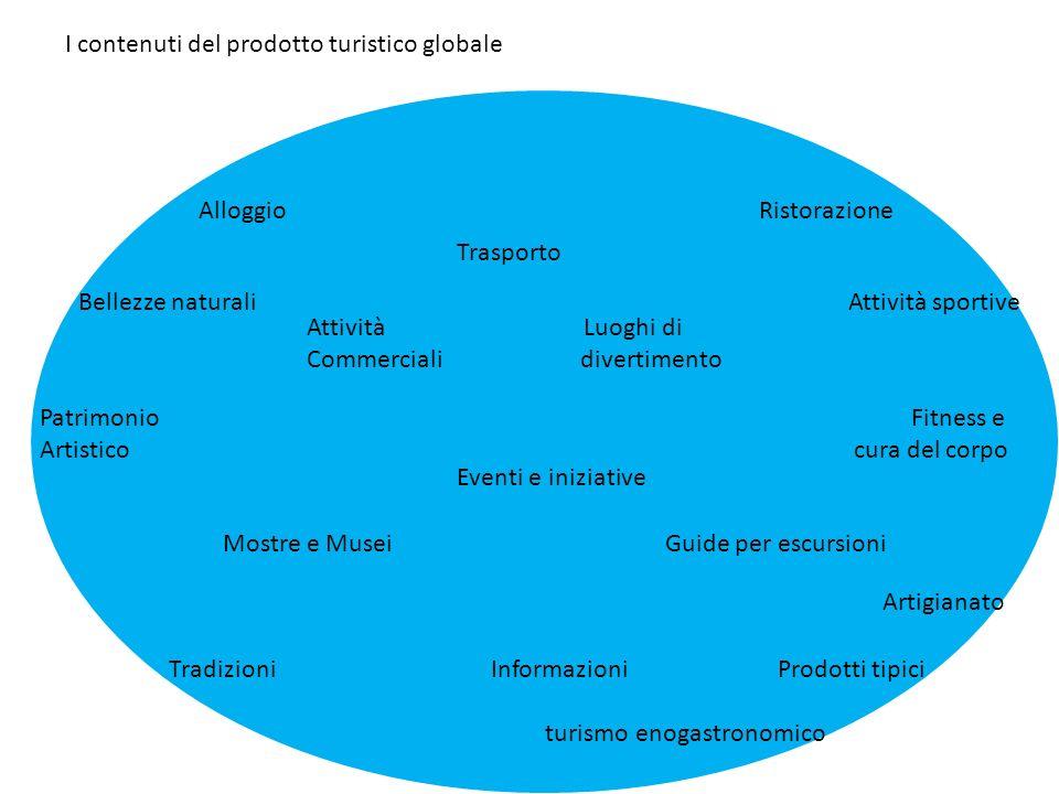 I contenuti del prodotto turistico globale