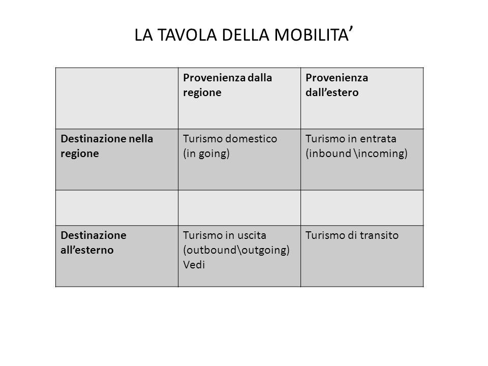 LA TAVOLA DELLA MOBILITA'