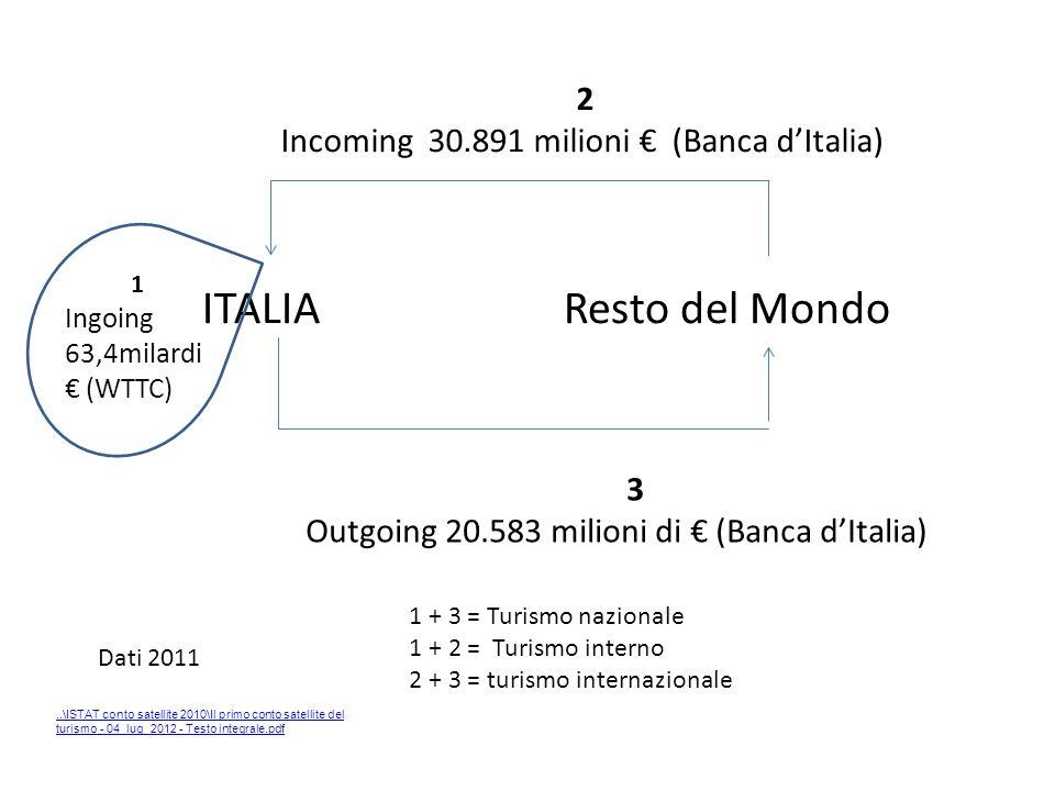 ITALIA Resto del Mondo 2 Incoming 30.891 milioni € (Banca d'Italia) 3