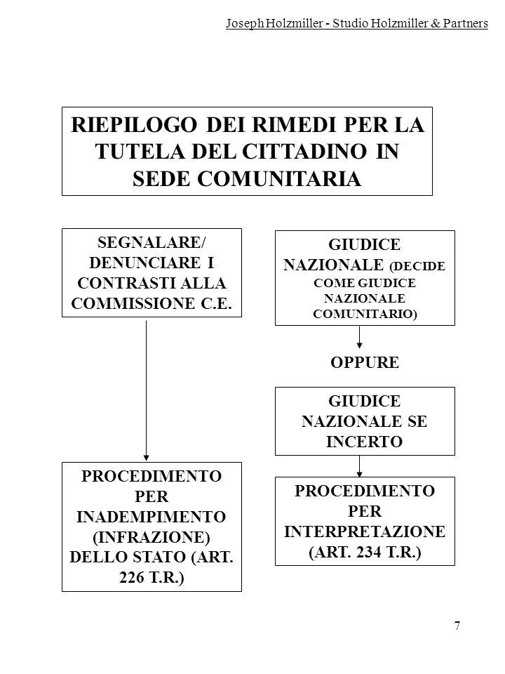 RIEPILOGO DEI RIMEDI PER LA TUTELA DEL CITTADINO IN SEDE COMUNITARIA