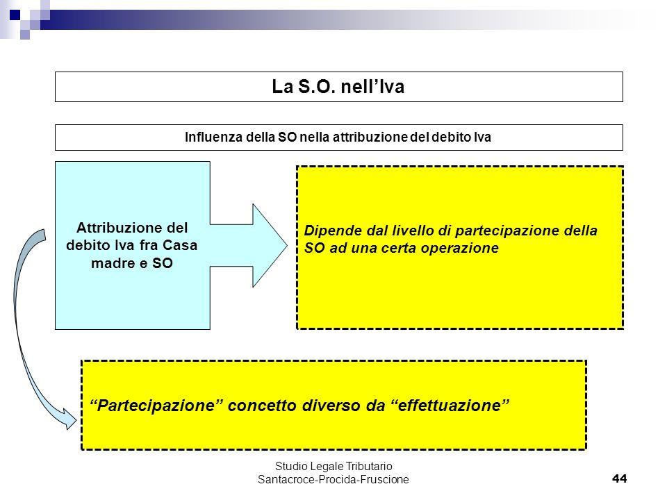 La S.O. nell'Iva Partecipazione concetto diverso da effettuazione