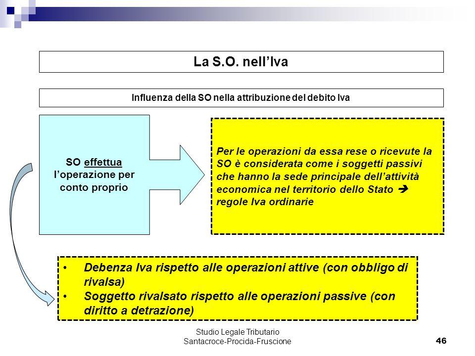 La S.O. nell'Iva Influenza della SO nella attribuzione del debito Iva. SO effettua l'operazione per conto proprio.