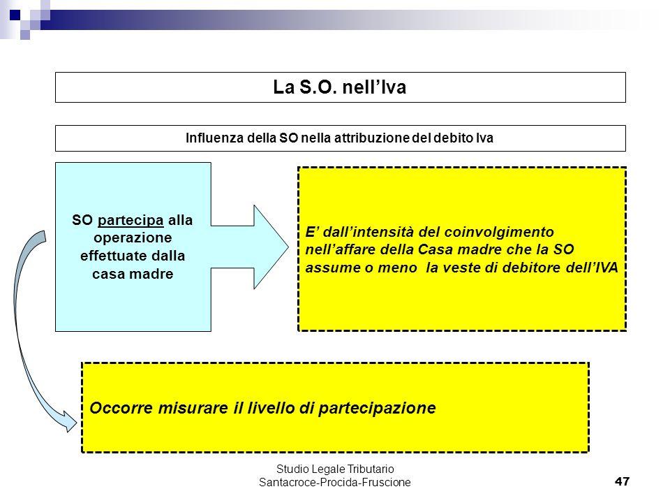 La S.O. nell'Iva Occorre misurare il livello di partecipazione