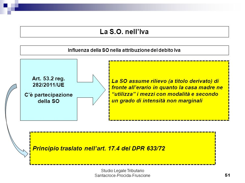La S.O. nell'Iva Principio traslato nell'art. 17.4 del DPR 633/72