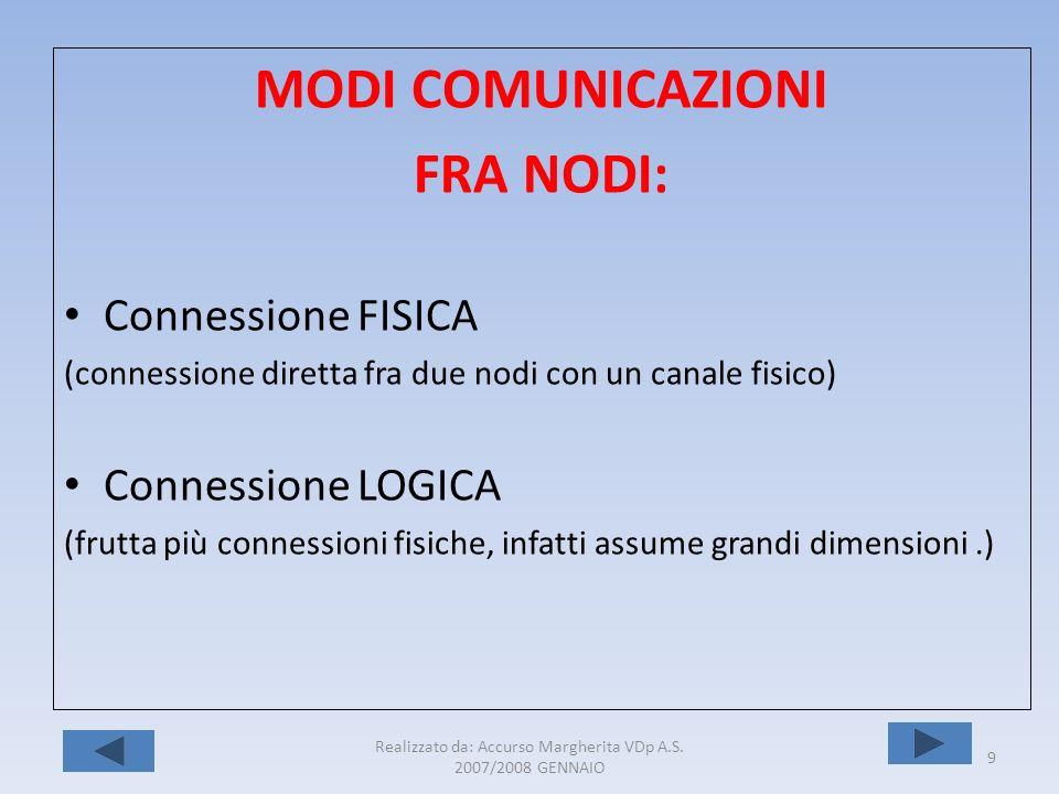 Realizzato da: Accurso Margherita VDp A.S. 2007/2008 GENNAIO