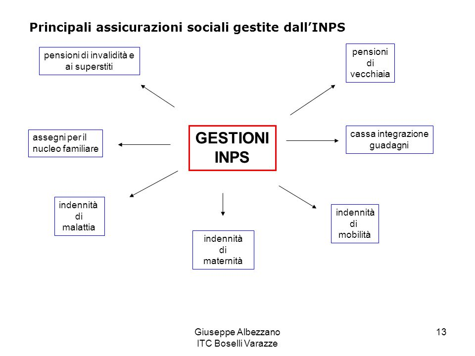 GESTIONI INPS Principali assicurazioni sociali gestite dall'INPS