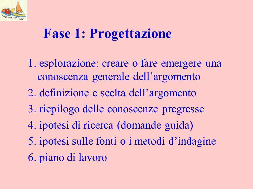 Fase 1: Progettazione1. esplorazione: creare o fare emergere una conoscenza generale dell'argomento.