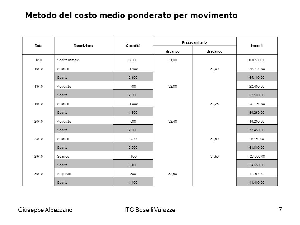 Metodo del costo medio ponderato per movimento