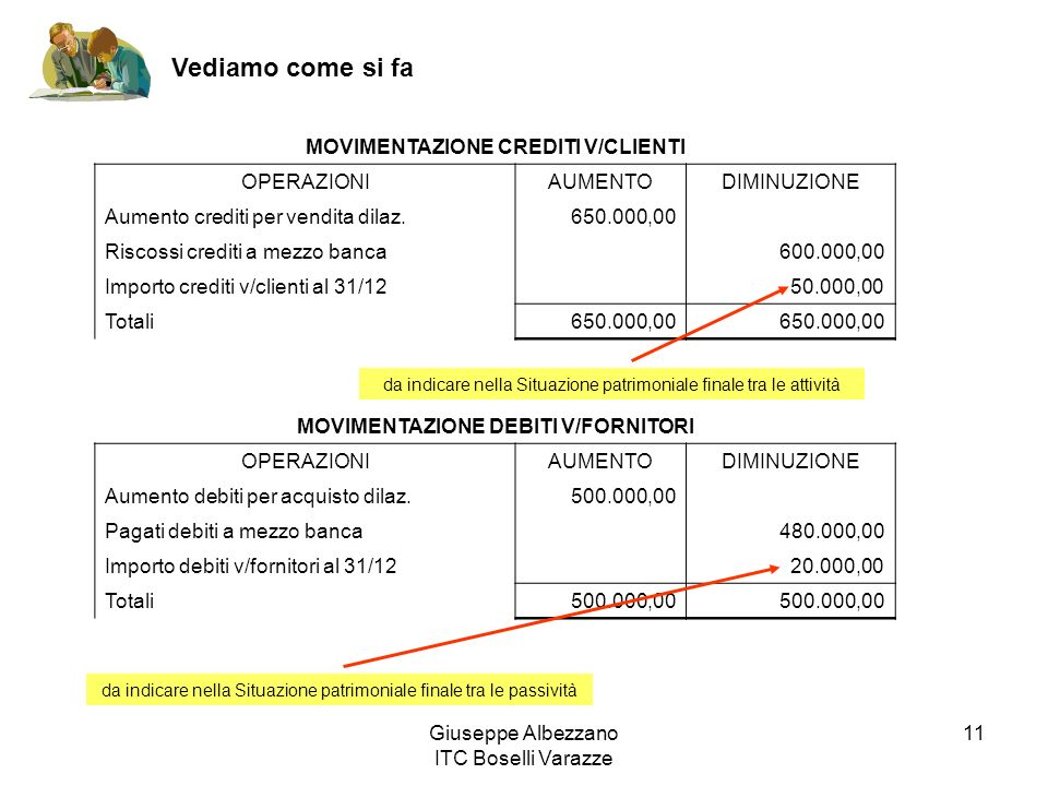 MOVIMENTAZIONE CREDITI V/CLIENTI MOVIMENTAZIONE DEBITI V/FORNITORI