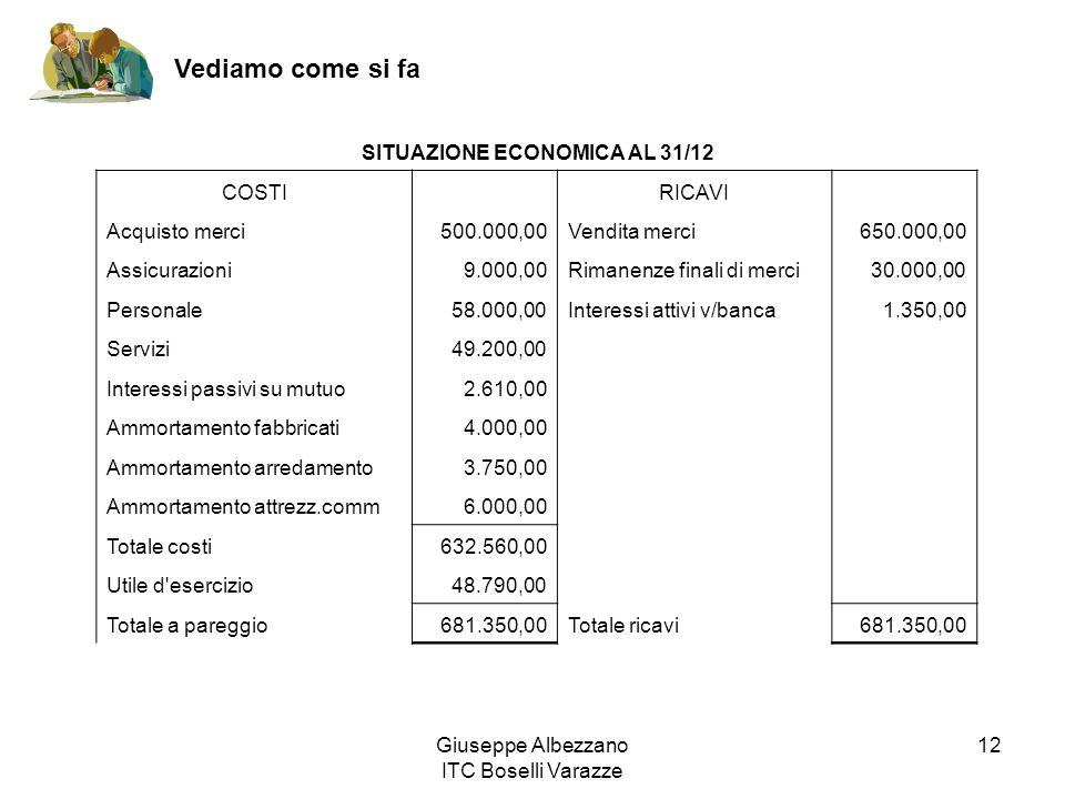 SITUAZIONE ECONOMICA AL 31/12