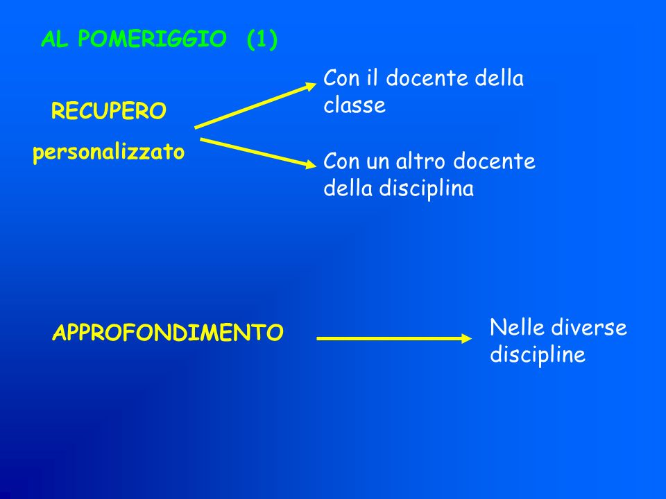AL POMERIGGIO (1) Con il docente della classe. RECUPERO. personalizzato. Con un altro docente della disciplina.