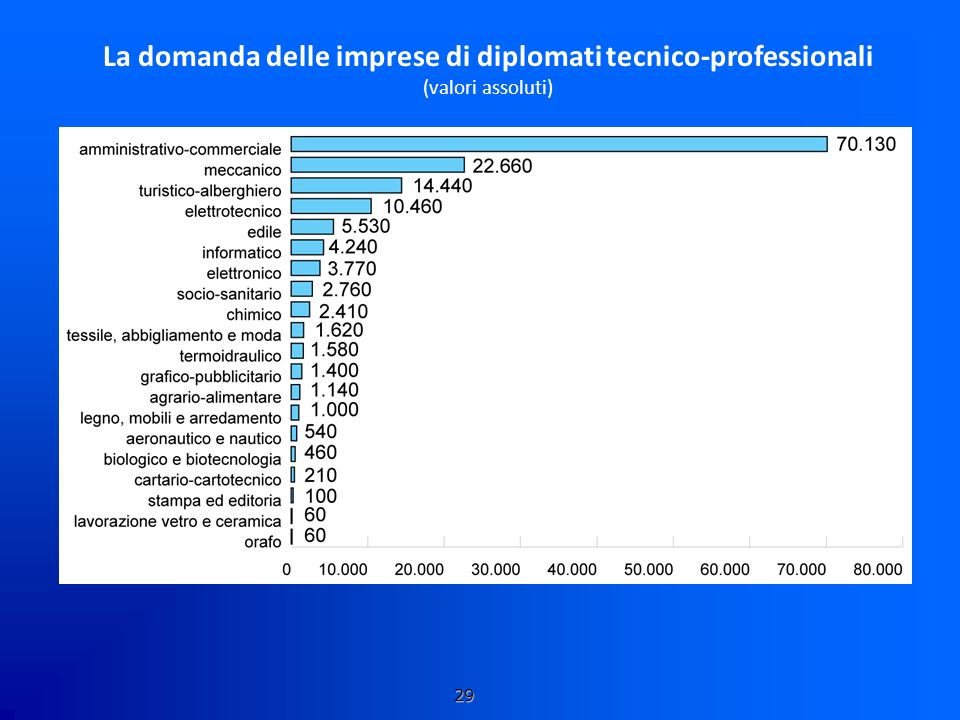 La domanda delle imprese di diplomati tecnico-professionali