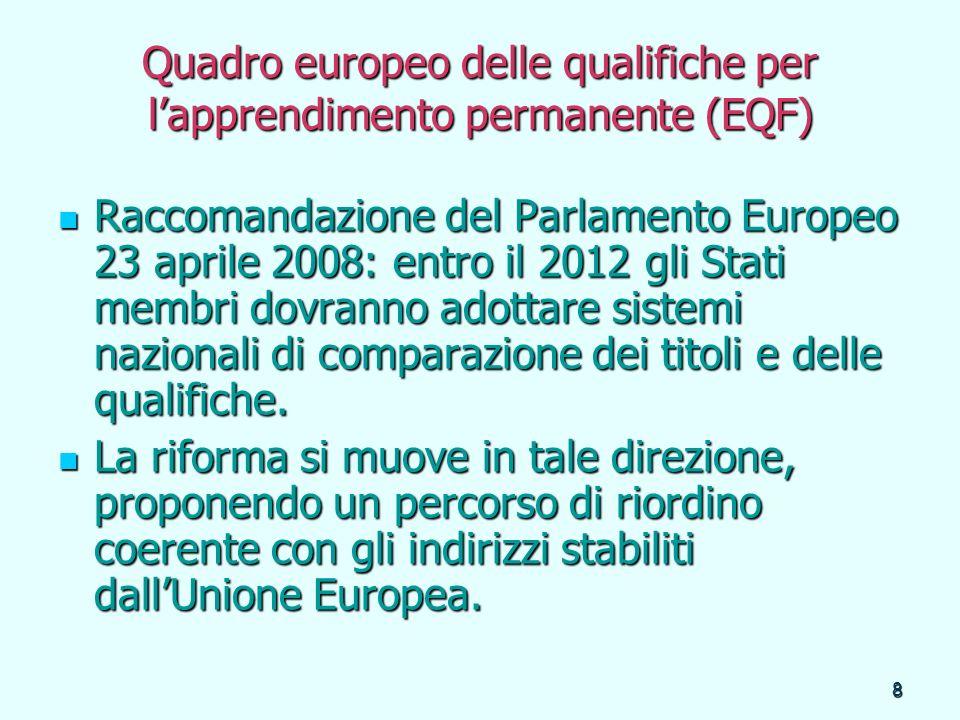 Quadro europeo delle qualifiche per l'apprendimento permanente (EQF)