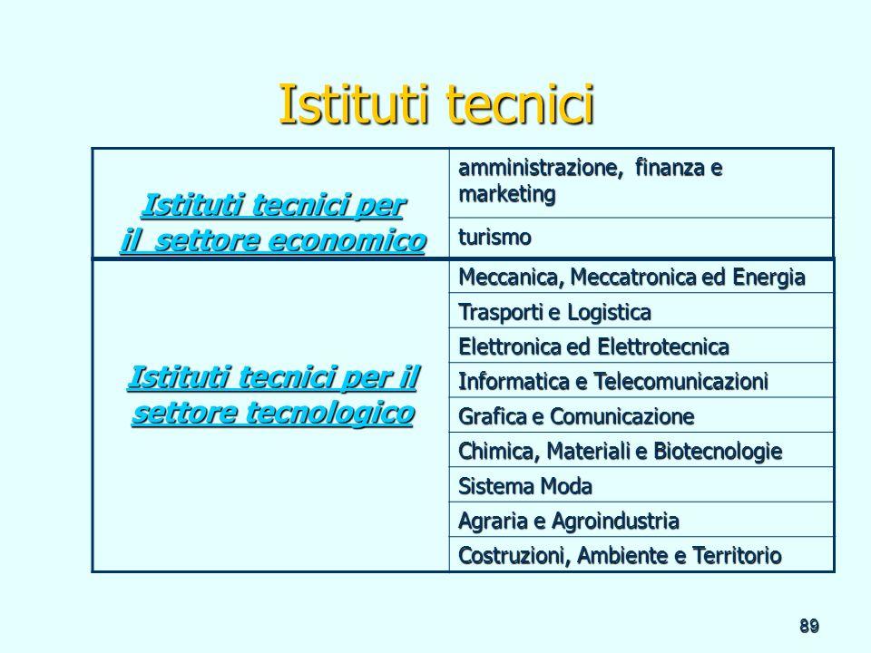 Istituti tecnici per il settore tecnologico
