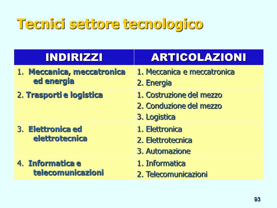 Tecnici settore tecnologico
