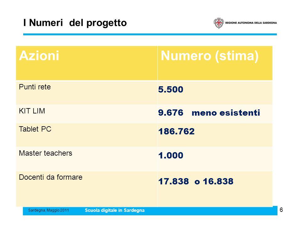 Azioni Numero (stima) I Numeri del progetto 5.500 9.676 meno esistenti