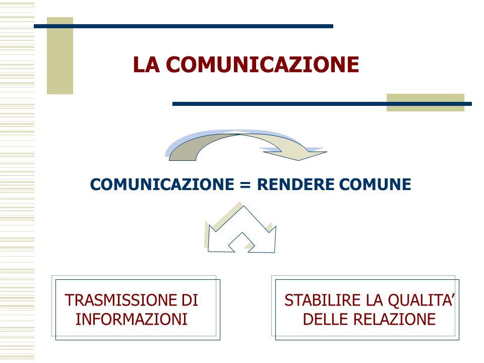 COMUNICAZIONE = RENDERE COMUNE