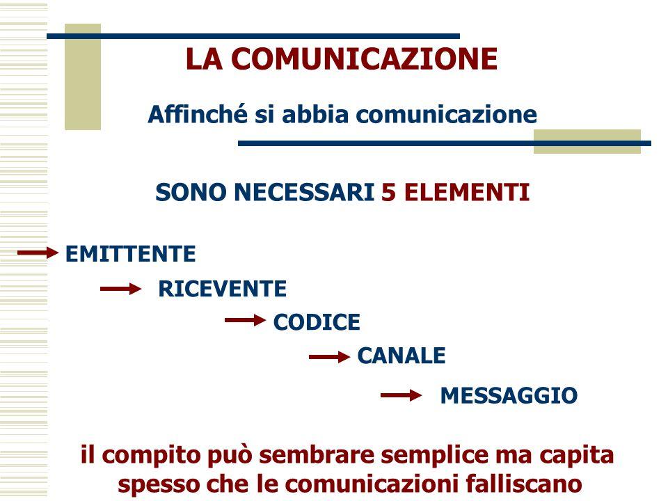 LA COMUNICAZIONE Affinché si abbia comunicazione