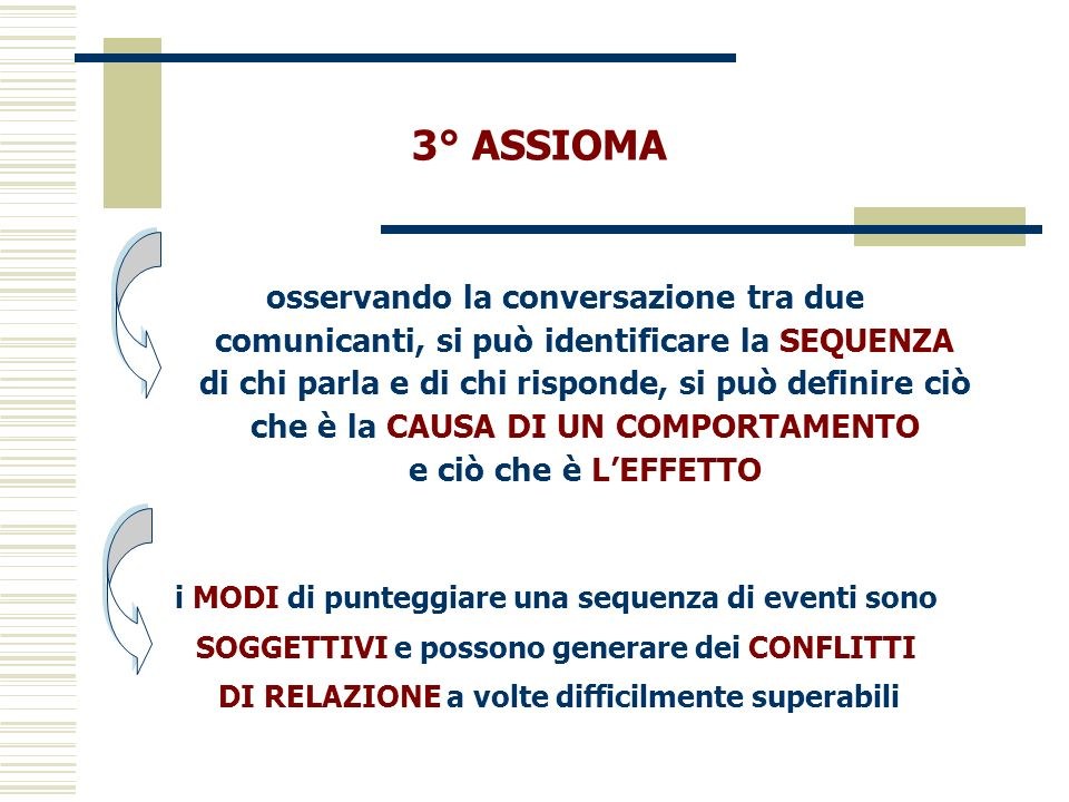 3° ASSIOMA