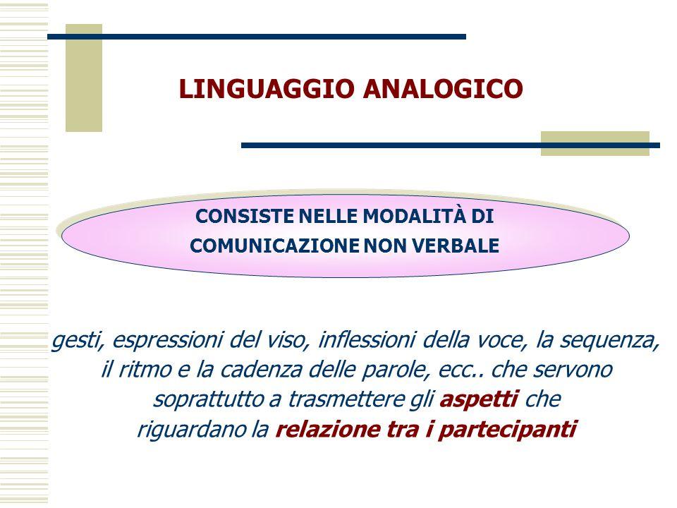 CONSISTE NELLE MODALITÀ DI COMUNICAZIONE NON VERBALE