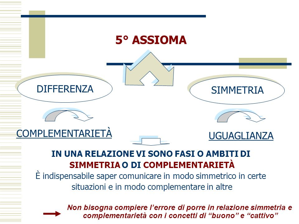 5° ASSIOMA DIFFERENZA SIMMETRIA COMPLEMENTARIETÀ UGUAGLIANZA