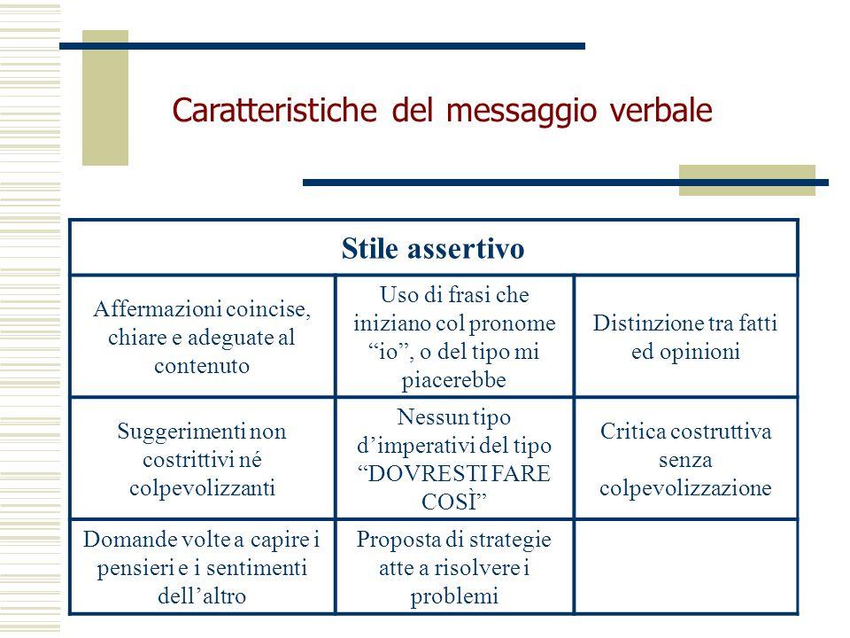 Caratteristiche del messaggio verbale