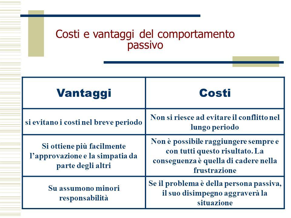 Costi e vantaggi del comportamento passivo Vantaggi Costi