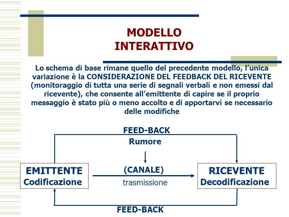 MODELLO INTERATTIVO EMITTENTE RICEVENTE Codificazione Decodificazione