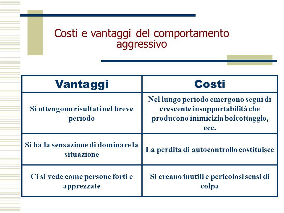 Costi e vantaggi del comportamento aggressivo Vantaggi Costi