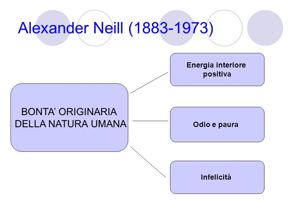 Alexander Neill (1883-1973) BONTA' ORIGINARIA DELLA NATURA UMANA