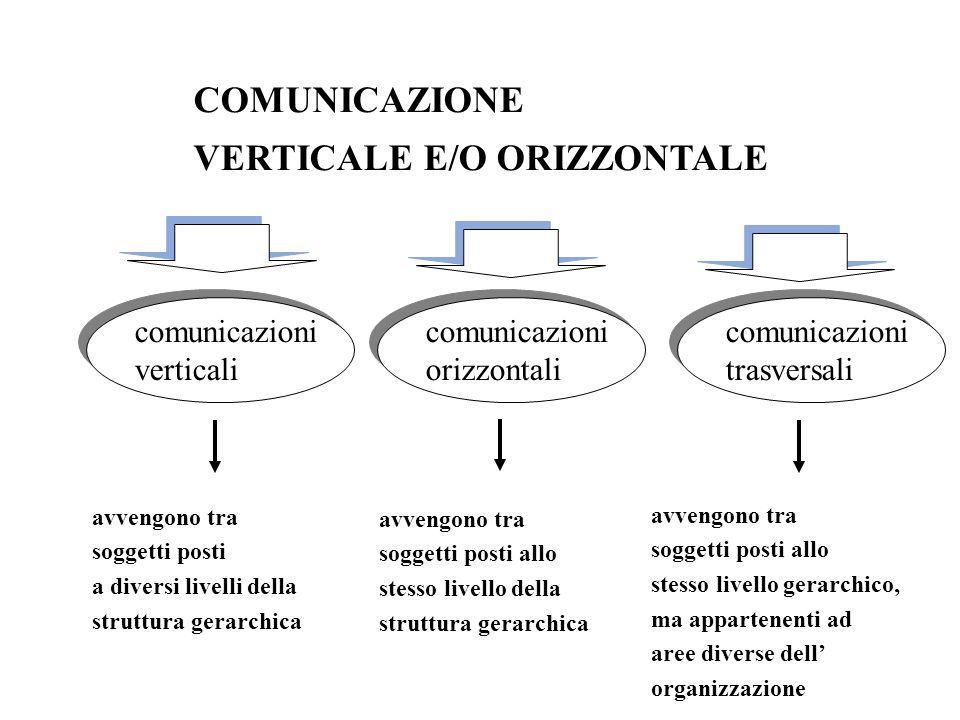 VERTICALE E/O ORIZZONTALE