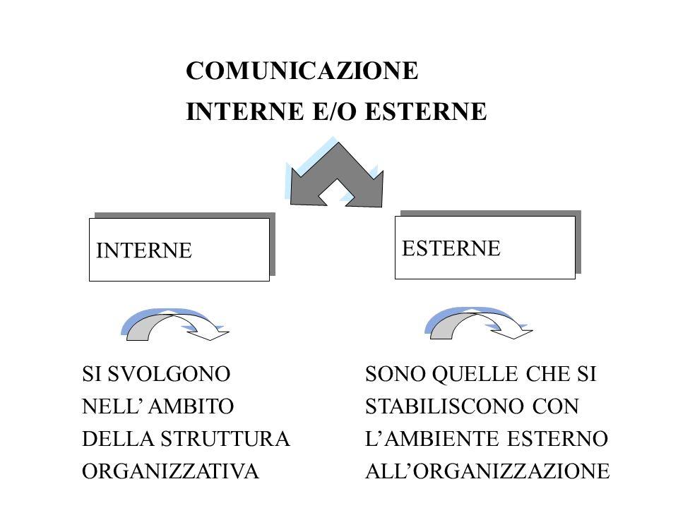 COMUNICAZIONE INTERNE E/O ESTERNE INTERNE ESTERNE SI SVOLGONO