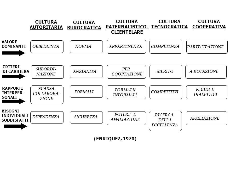 CULTURA AUTORITARIA CULTURA BUROCRATICA CULTURA PATERNALISTICO-