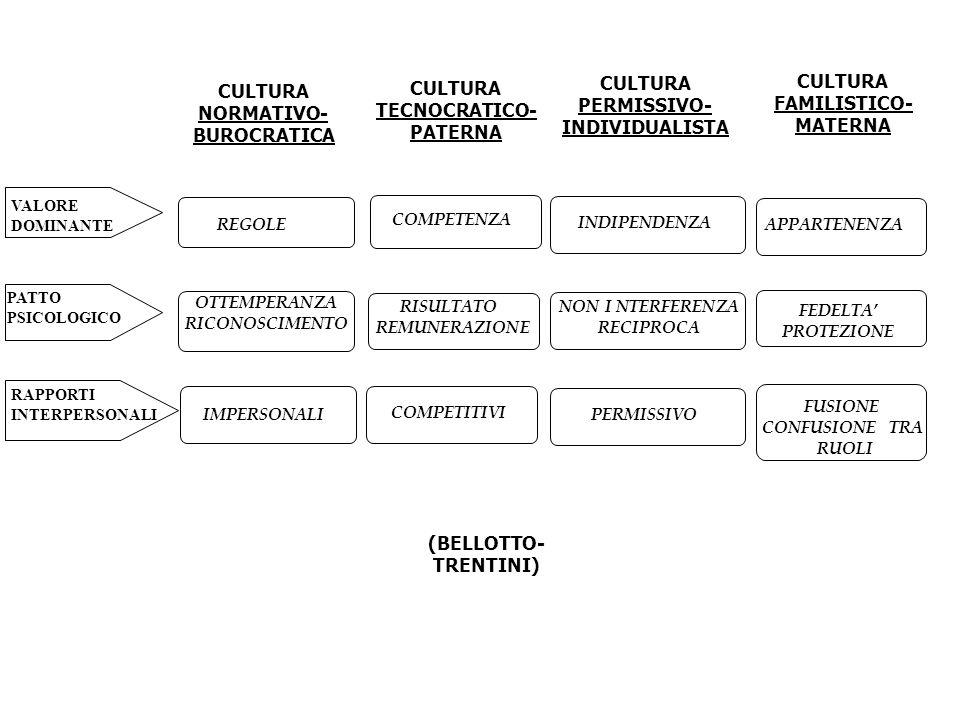 CULTURA CULTURA CULTURA CULTURA PERMISSIVO- FAMILISTICO- TECNOCRATICO-