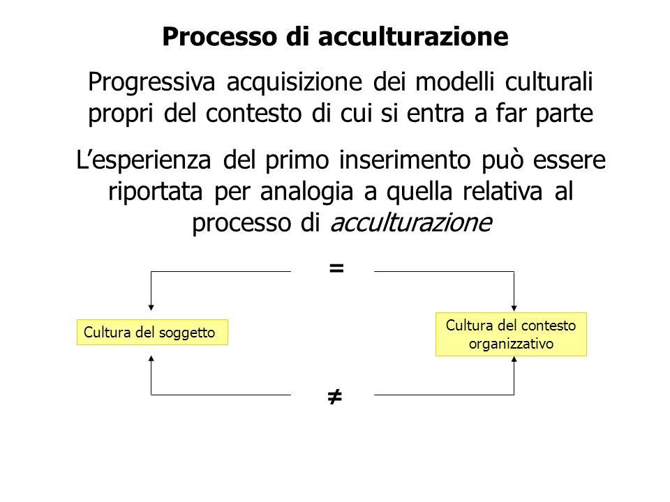 Processo di acculturazione