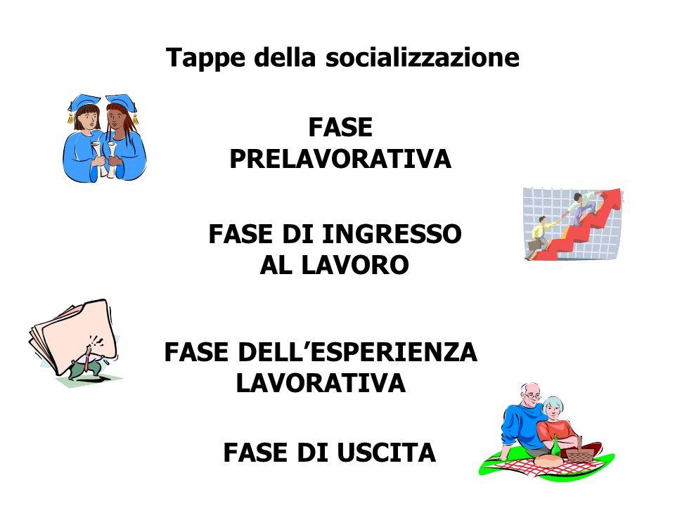 Tappe della socializzazione