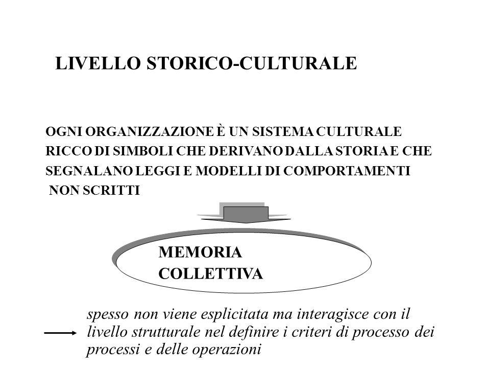 LIVELLO STORICO-CULTURALE