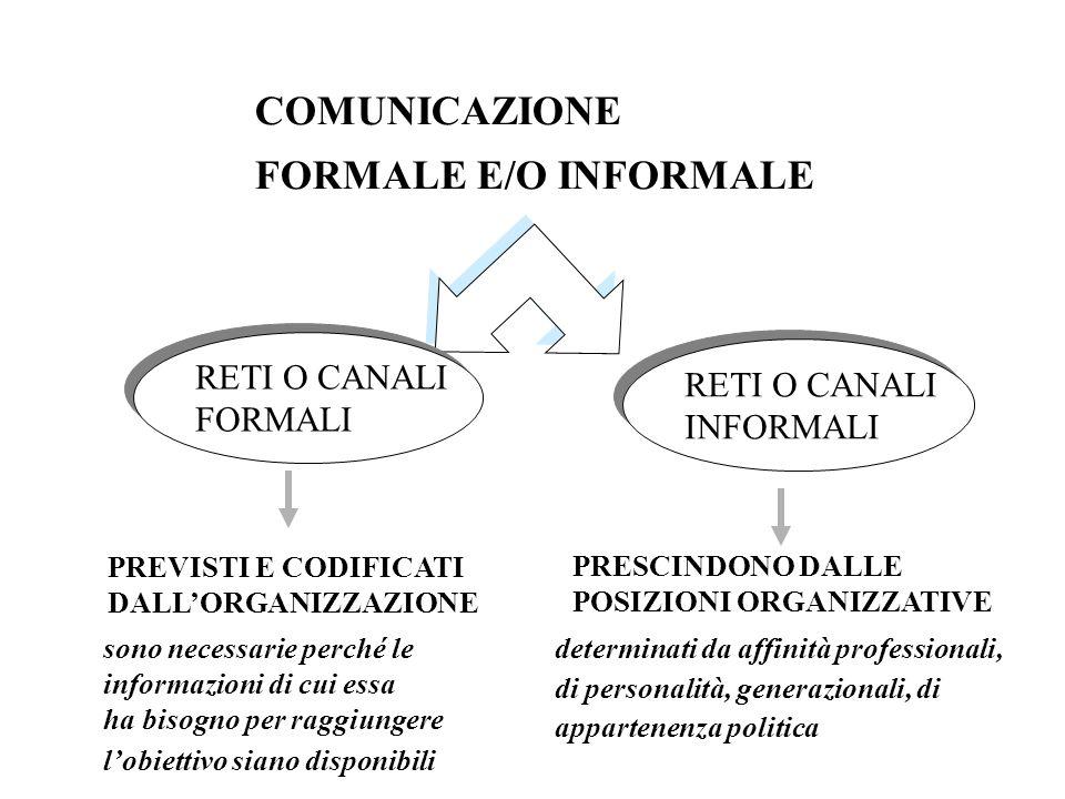 COMUNICAZIONE FORMALE E/O INFORMALE RETI O CANALI RETI O CANALI