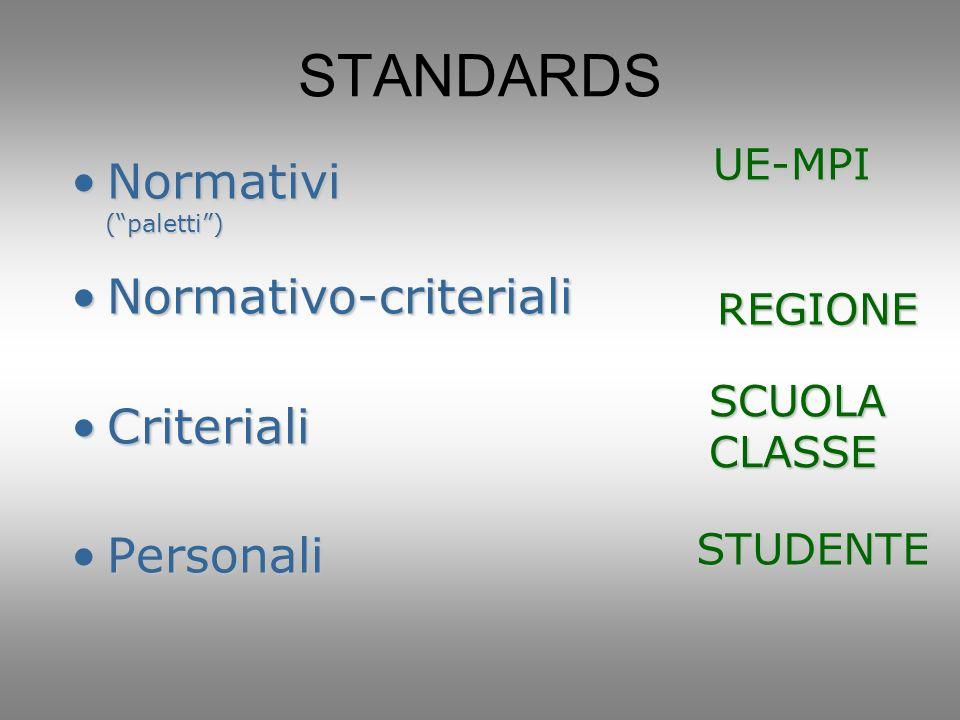 STANDARDS Normativi Normativo-criteriali Criteriali Personali UE-MPI